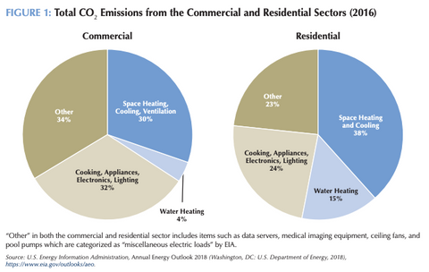 Carbon Emissions of Commercial and Residential Sectors