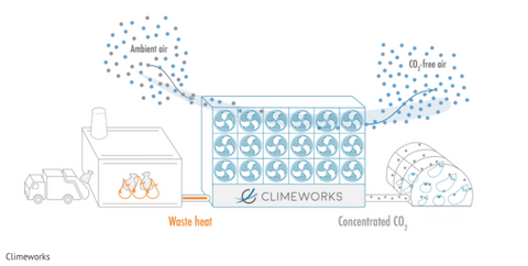 Diagram of a DAC system - Sourced from ClimeWorks Report