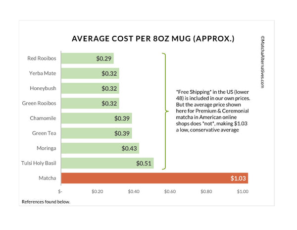 MA Cost Comparison Charts - Matcha Alternatives