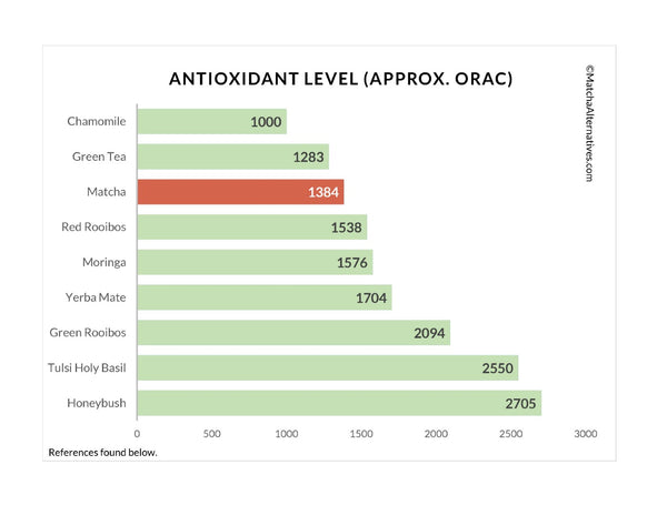 MA ORAC Comparison Charts - Matcha Alternatives