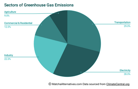 Chart showing sectors of greenhouse gas emissions