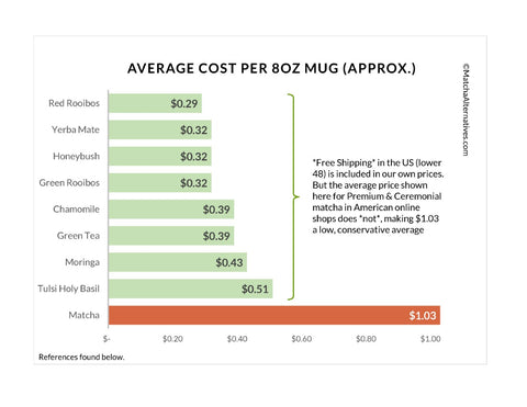 Tea Cost Comparison Charts - Matcha Alternatives