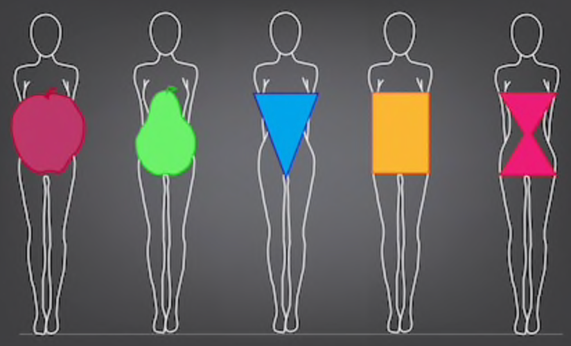 Do you know which body shape you belong to??