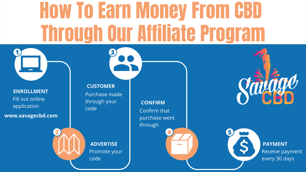 How To Earn Money From CBD Through Our Affiliate Program