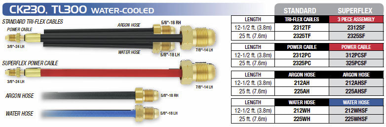 CK Worldwide CK230, TL300 Cables and Hoses