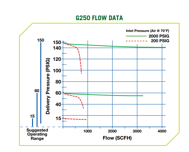 G250 Regulator Flow Data