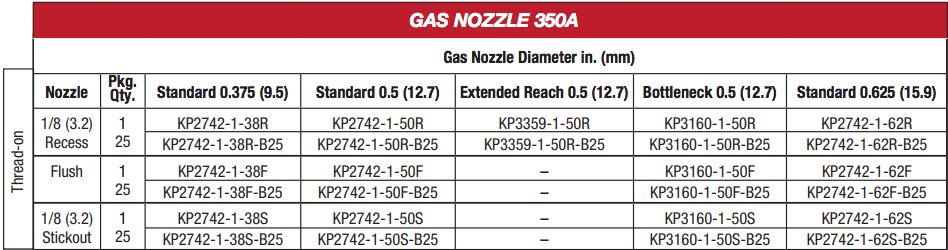 Lincoln Electric KP2742 Thread-on 350A Gas Nozzles