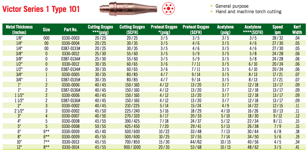 Victor Series 1 Type 101 Acetylene Cutting Tip Chart