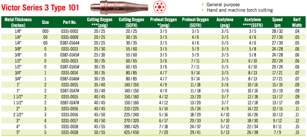 Victor Series 3 Acetylene Cutting Tips Chart