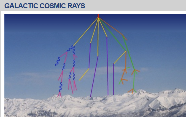 Solar Coupling with Spiking Cosmic Ray Flux Bodes Ill for Mankind and Earth