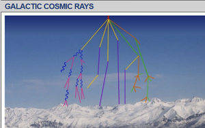 Surge in Cosmic Rays, Are you Ready?