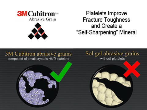 3M Ceramic Abrasive Advantages