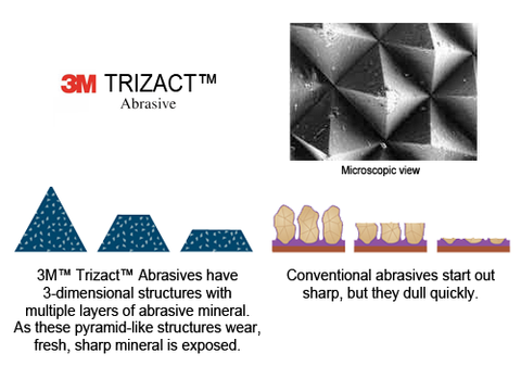 3M trizact Abrasive Advantages