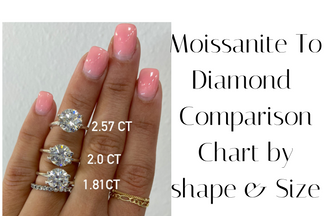 Moissanite To Diamond Size Comparison Chart