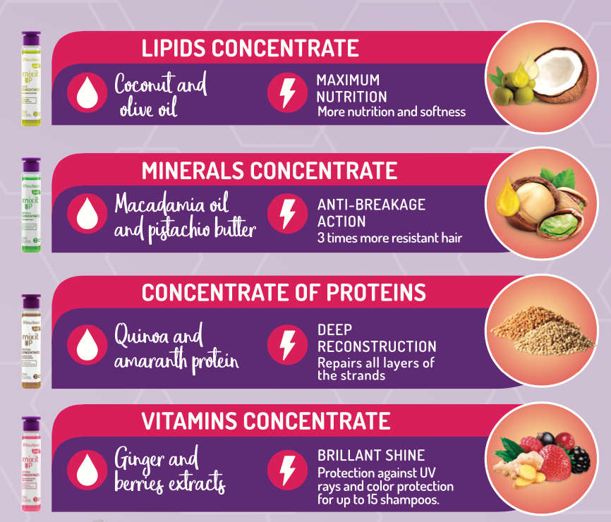 Mix it Up Lipids Concentrate