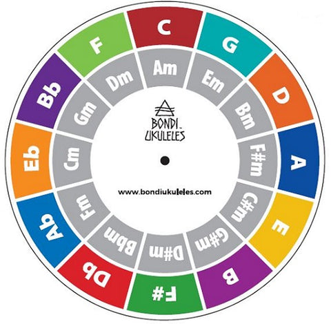 Circle of Fifths Chard