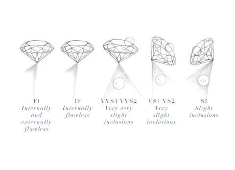 Clarity of a diamond, diamond guide nouveau jewellers, manchester jewellers