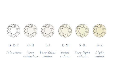 Colour scale for diamonds, manchester jewellers, nouveau jewellers, diamond guide