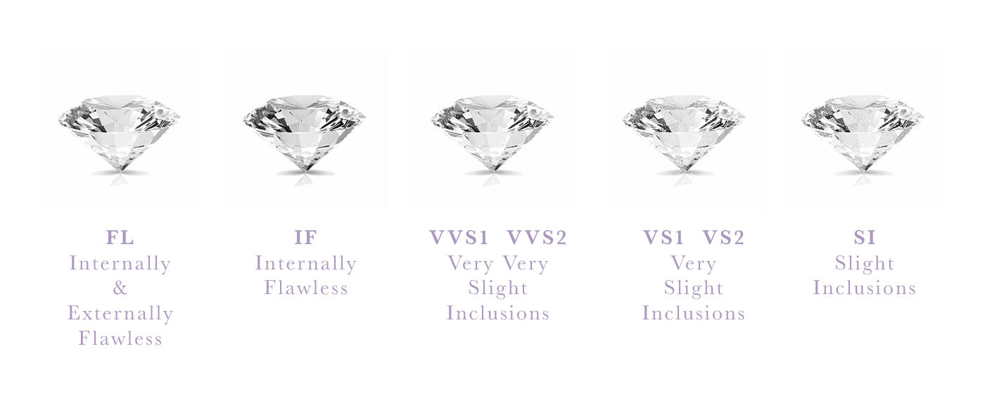 Diamond Clarity chart by nouveau jewellers, manchester independent jewellers
