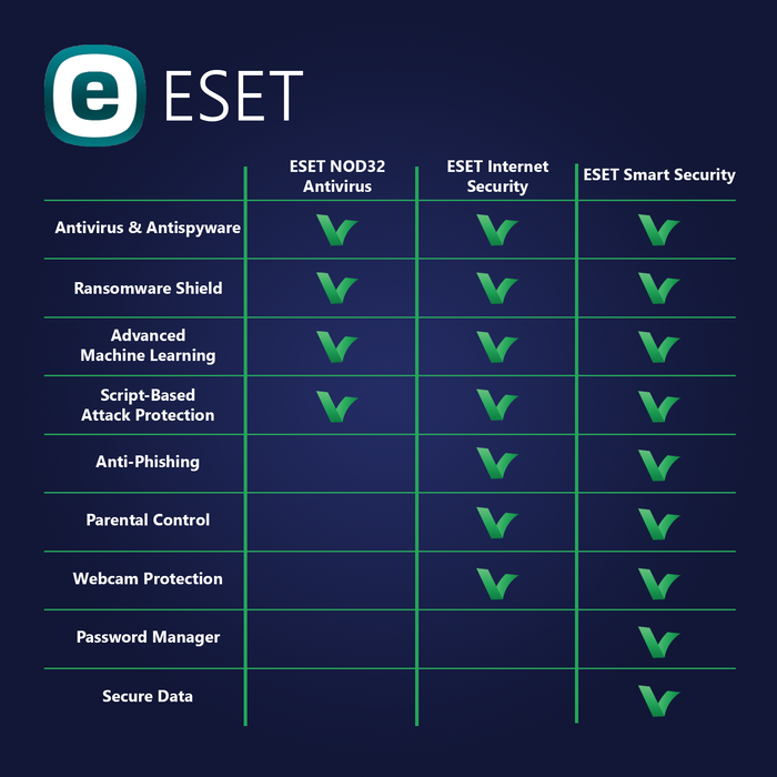 ESET NOD32 Antivirus 5 Devices | 2 Years - Digital Licence