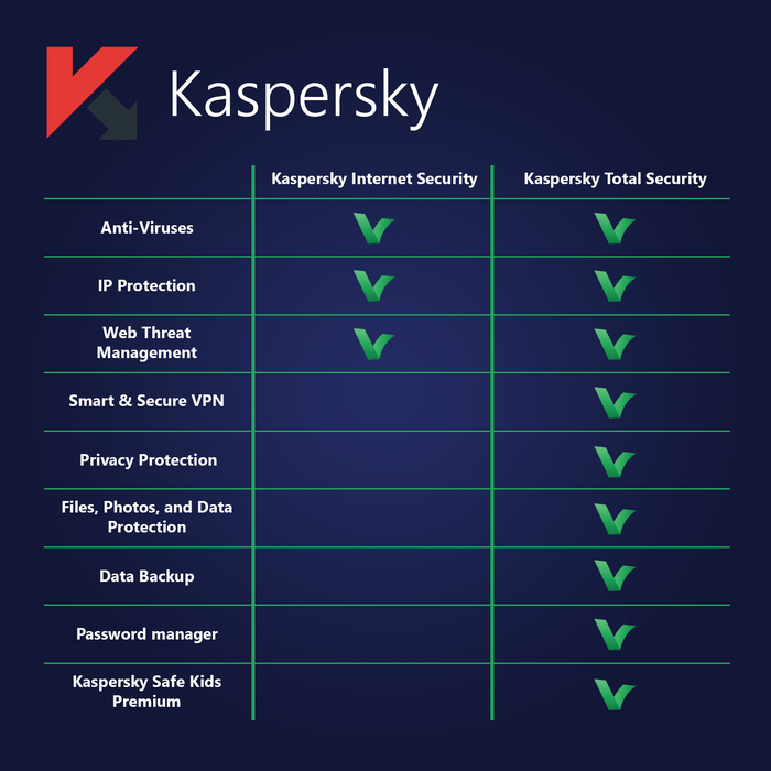 Kaspersky Total Security (KTS) 5 Devices | 1 Year - Digital Licence