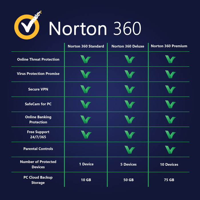 Norton 360 Premium 2020 10 Devices | 1 Year - Digital Licence