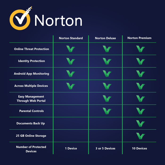 Norton Security Premium 10 Devices | 1 Year - Digital Licence