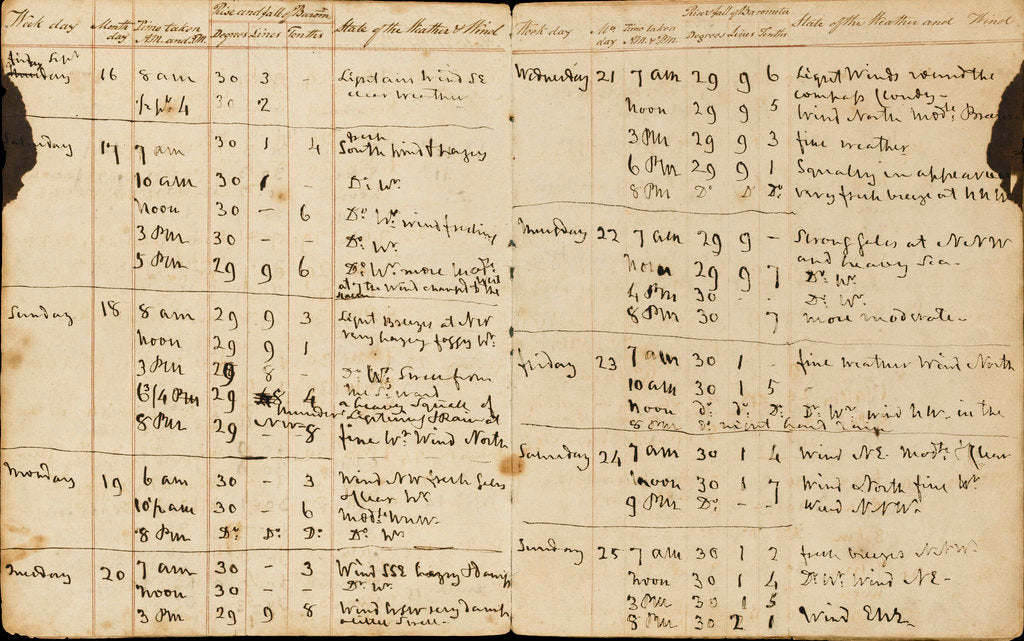 Detail of Nelson's weather log, Pages 2-3 by Horatio Nelson