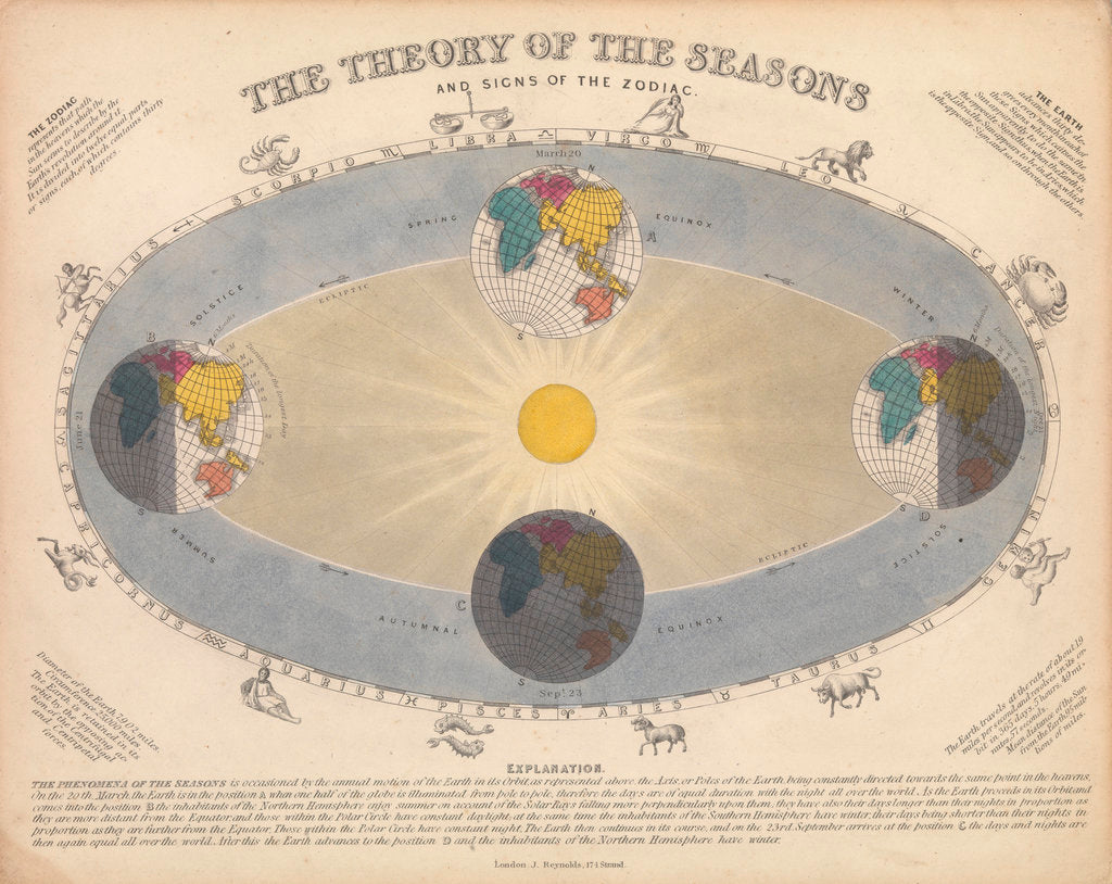 Detail of The Theory of the seasons and the signs of the zodiac by James Reynolds