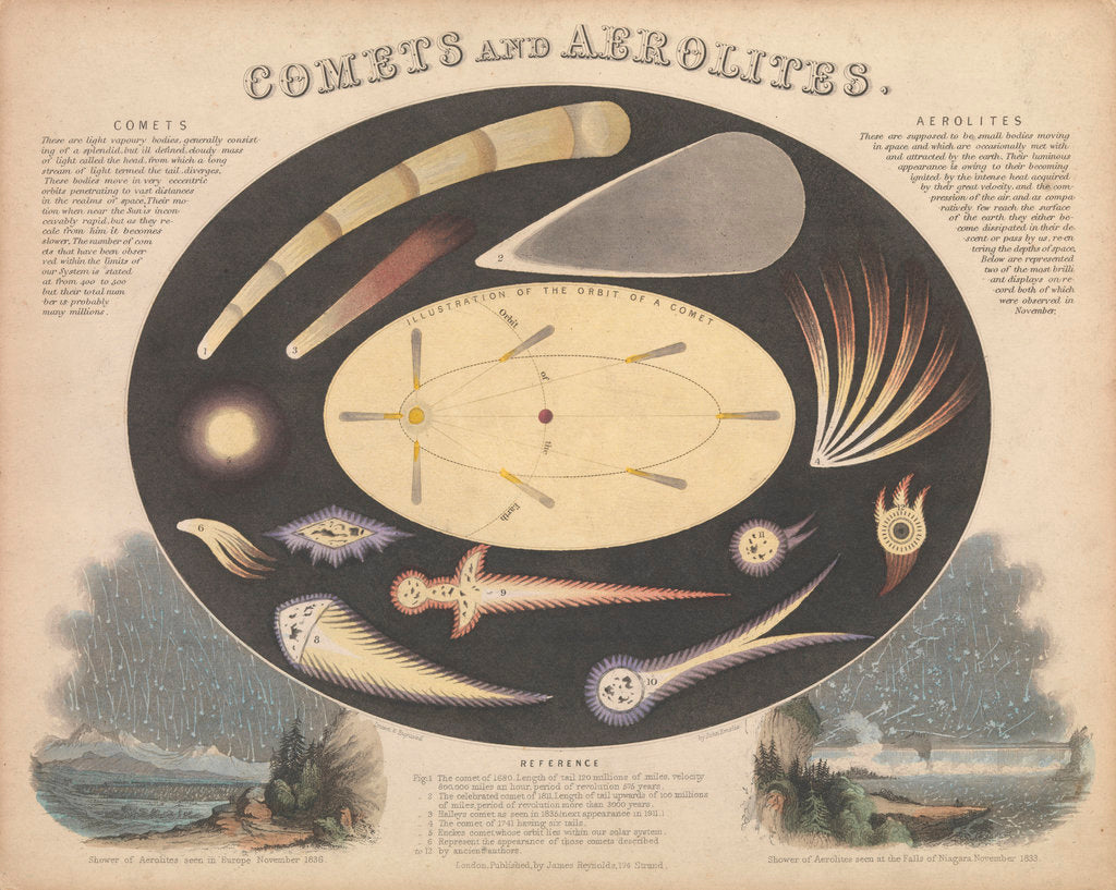 Detail of Comets and Aerolites by James Reynolds