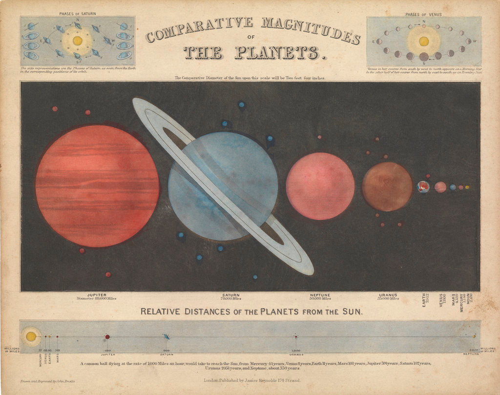 Detail of Comparative magnitude of the planets by James Reynolds