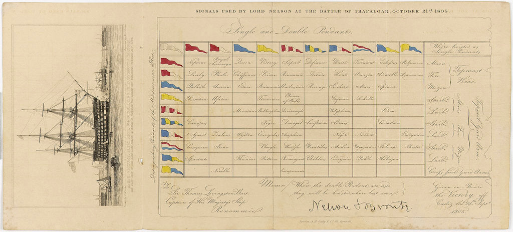 Detail of A chart showing signals used by Lord Nelson at the Battle of Trafalgar, 21 October 1805 by Edward William Cooke
