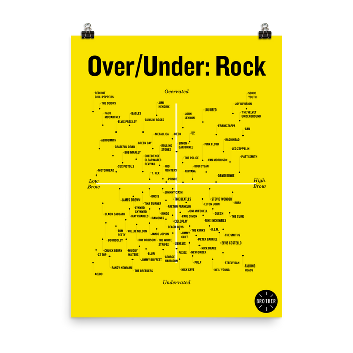 Over/Under: Rock Poster