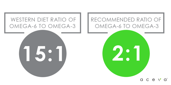 omega 6 to omega 3 ratio -15:1 western diet, 2:1 recommended diet