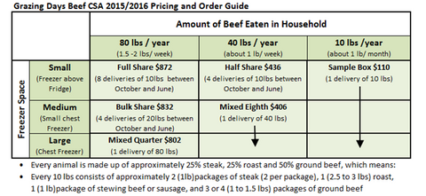 Beef Pricing Chart for 2015 2016