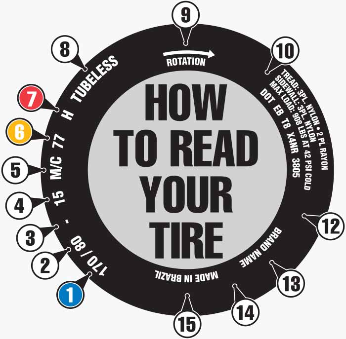 How To Read Motorcycle Tires