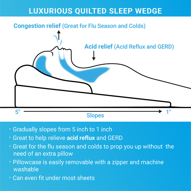 Sleep Bed Wedge Cushion-Great for Acid Reflux, Congestion, Flu! - ComfortFinds