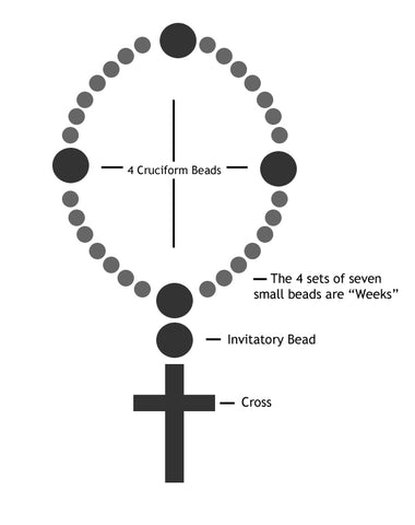 a diagram of a cochlea spiral organ region of how to pray with anglican prayer beads - unspoken elements