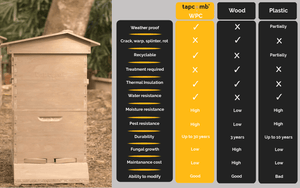 Wood composite hives compared to wood hives, Wood composite hives compared to plastic hives, WPC hives compared to plastic hives, WPC hives compared to wood hives, WPC hives