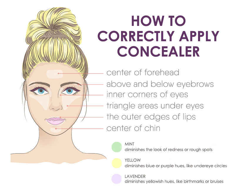 how to apply concealer infographic