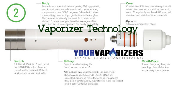 Vaporizer Technology Is Booming