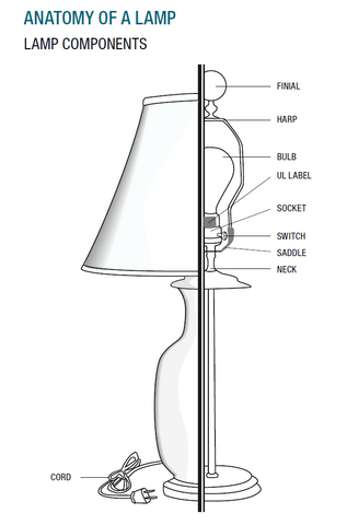 Anatomy of a Lamp