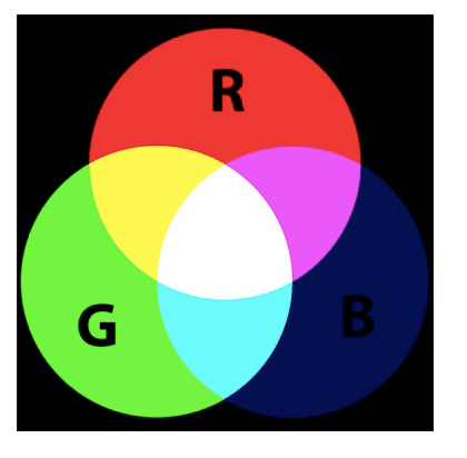 RGB colour chart
