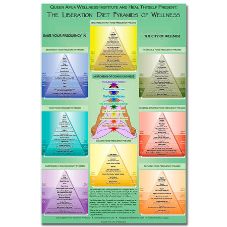 Liberation Diet Pyramid of Wellness Chart