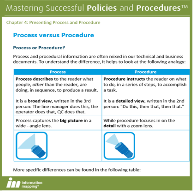 Start to Write Policies and Procedures + FS Pro