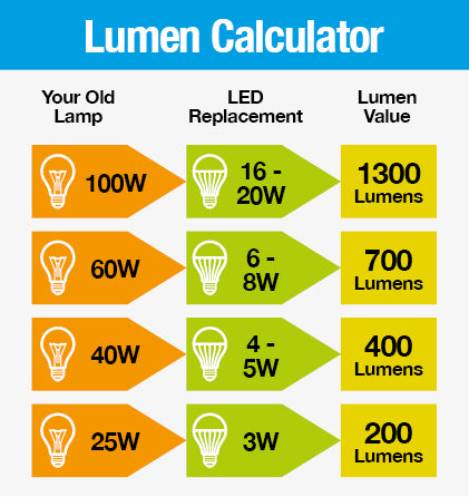 lumen & watt chat