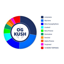 OG Kush | Terpenes UK | 2ml
