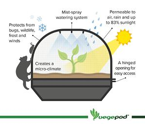 Large VegeCover Kit – (includes poles, connectors, misters and mesh cover) Covers Vegepod NZ