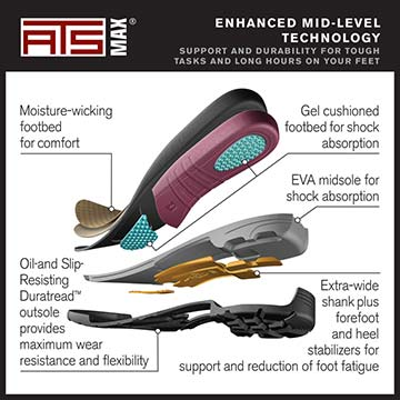 ATS® MAX Technology Footbed