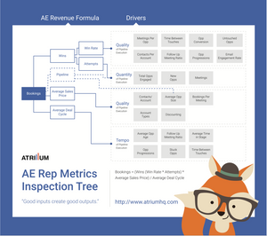 Account Executive Key Metrics Inspection Cheatsheet - Poster